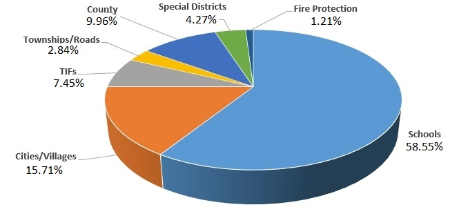 Where Your Tax Dollars Go 2015 Pie Chart